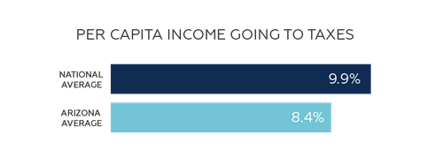 Arizona's average per capita income tax is lower than the national average