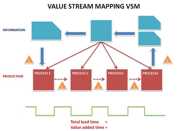 Value Stream Mapping Overview