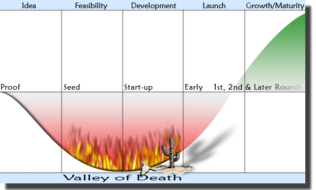 valley-of-death.png